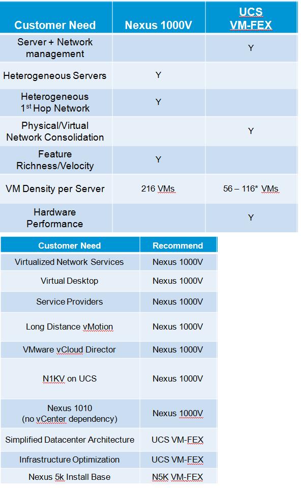 VM-FEX Vs Nexus 1000v