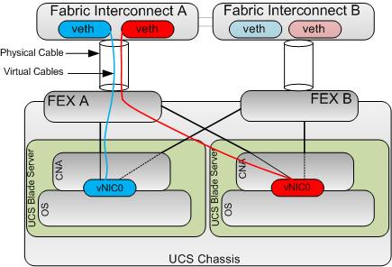 Cisco UCS Traffic Separation | UCSguru com