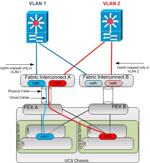 Cisco UCS Traffic Separation   UCSguru com