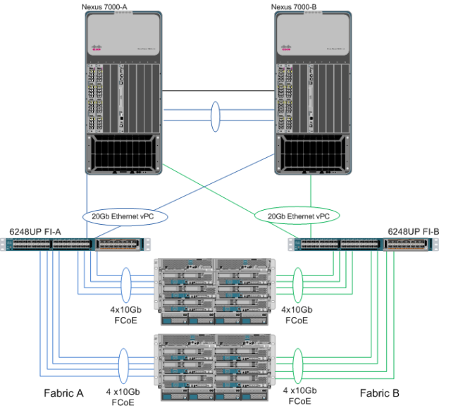 have a question about cisco ucs ask it here com vpc