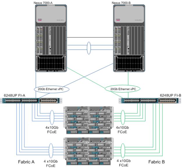 Cisco UCS vPC