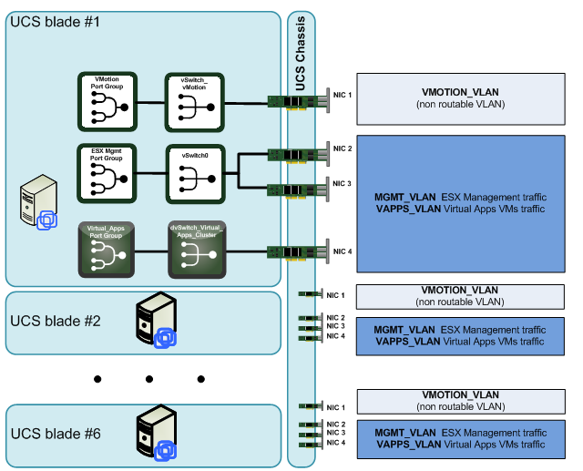 UCS vSphere Networking