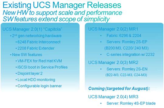 UCS Manager 2 1 | UCSguru com