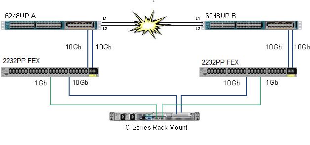 C Series Integration
