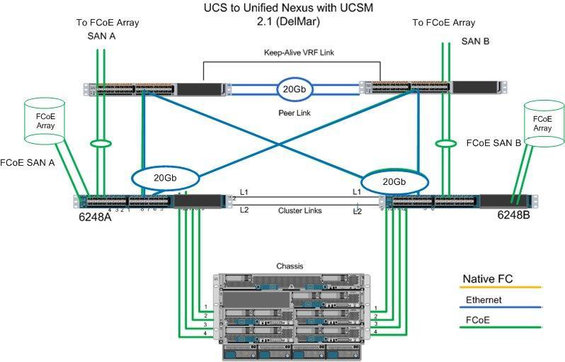 Ucs manager c series integration