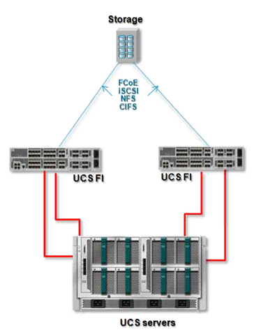 Unified Appliance ports