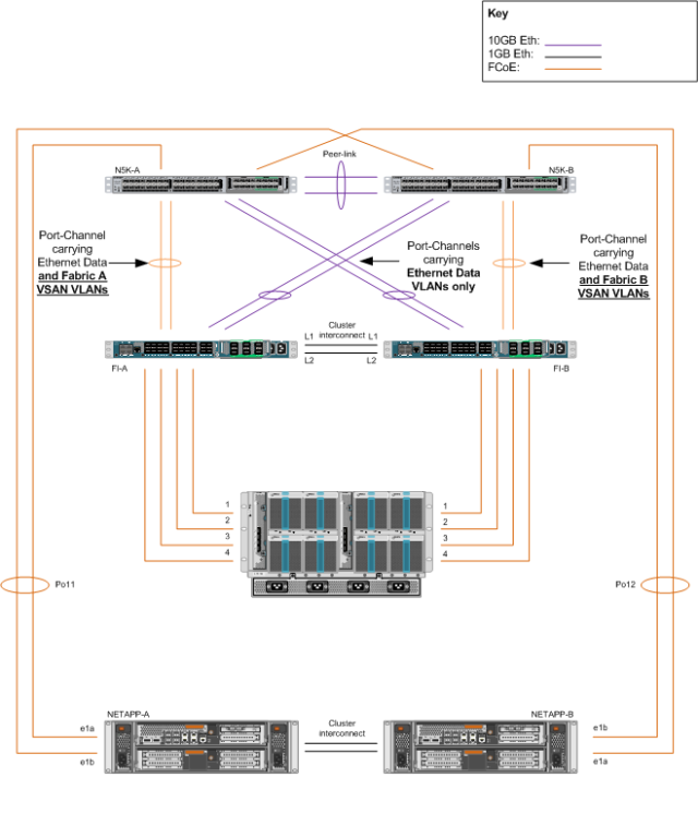 Multihop FCoE without vPC