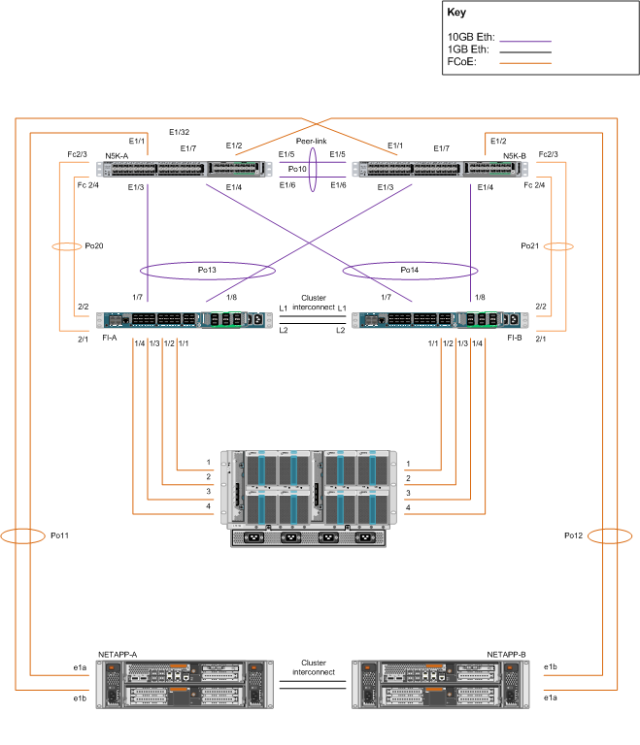 Multihop FCoE with vPC