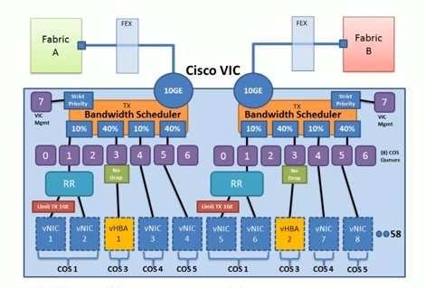 Cisco VIC CoS