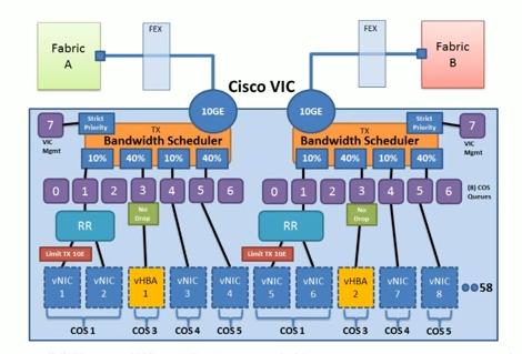 Cisco VIC CoS