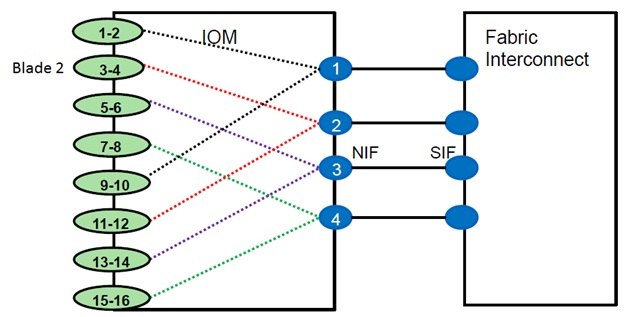 HIF to NIF Mapping (4 FEX Links)