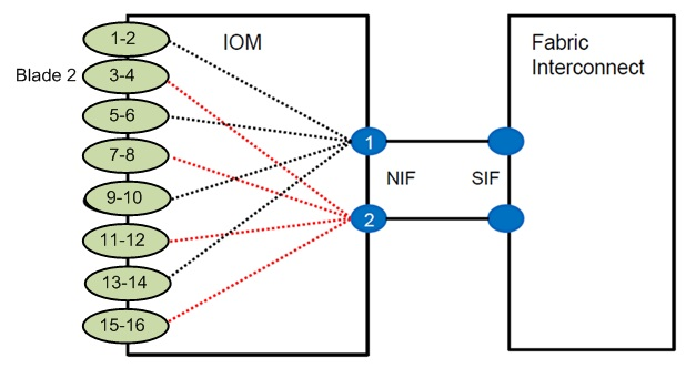 HIF to NIF Mapping (2 FEX Ports used)