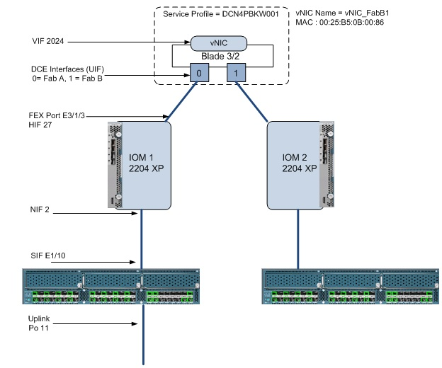 Under the Cisco UCS Kimono | UCSguru com