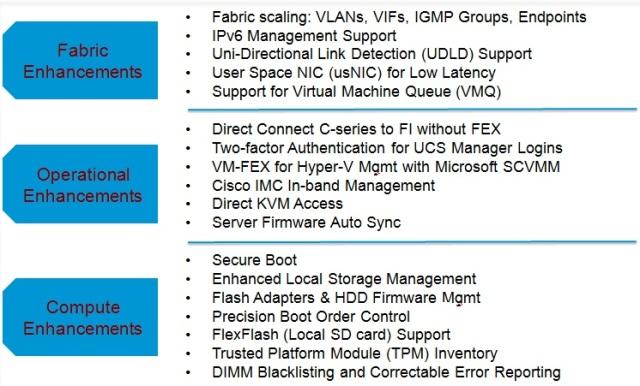UCSM 2.2 Features