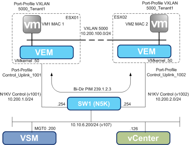 VXLAN Logical Topology
