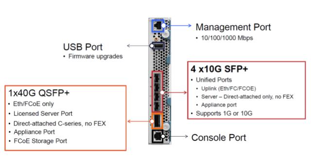 Cisco 6324 Fabric Interconnect