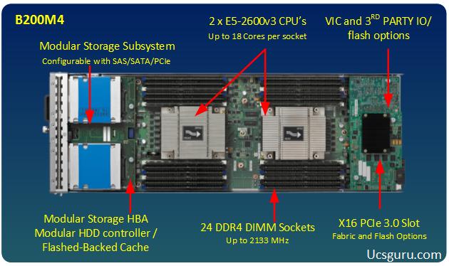 Cisco UCS New M4 Additions!