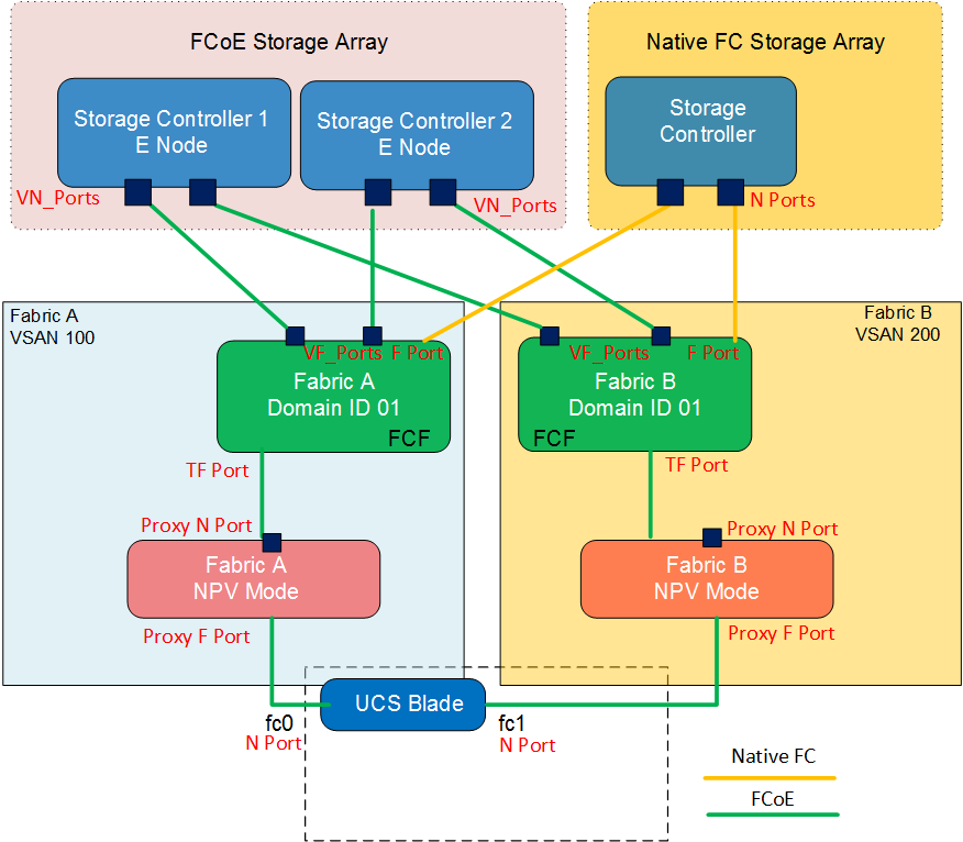 C distributed virtual  working architecture besides More Bands More Modes And Smaller Pcb Area Qual m Rf360 Front End Chips also Energy And Power further Unification Part 2 Fcoe Demystified also Default. on single switch diagram