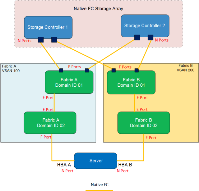 Native Fibre Channel Topology
