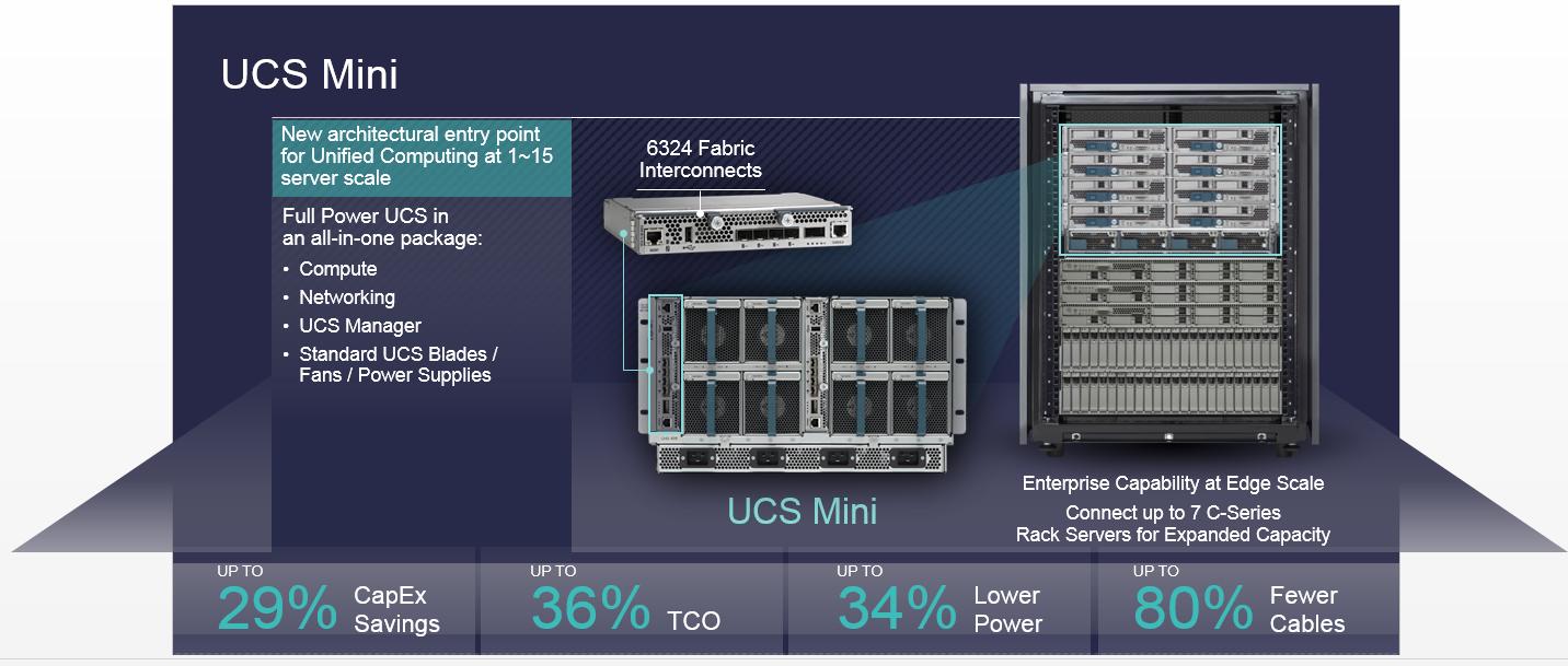 Cisco Ucs Cabling Diagram Electrical Wiring Power Supply Major Announcement Ucsguru Com Cable