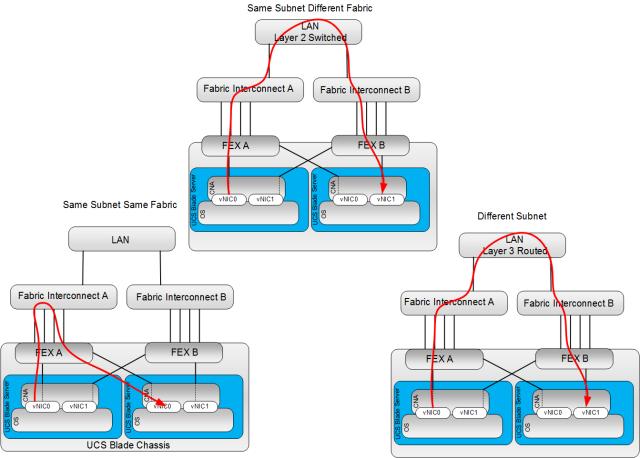 UCS Traffic Flows