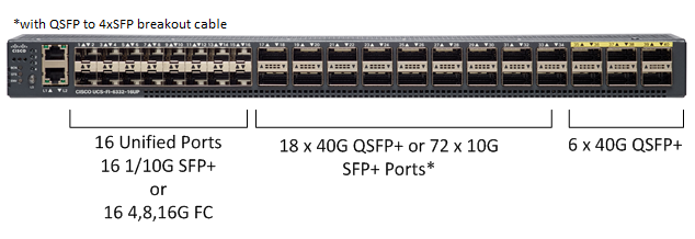 Cisco UCS Generation 3 First Look  | UCSguru com