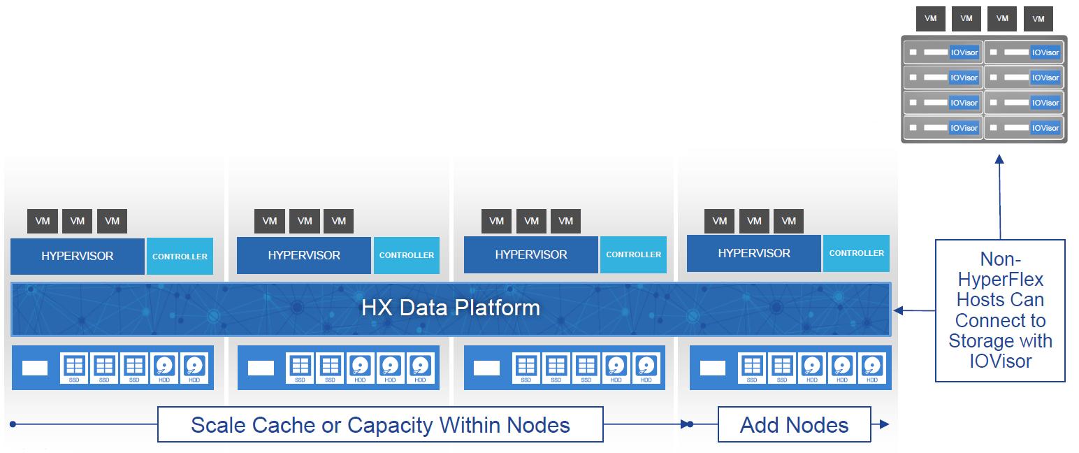 Cisco HyperFlexes its muscles  | UCSguru com