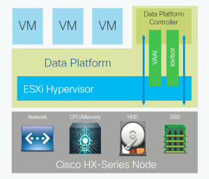 HX Data Platform Controller