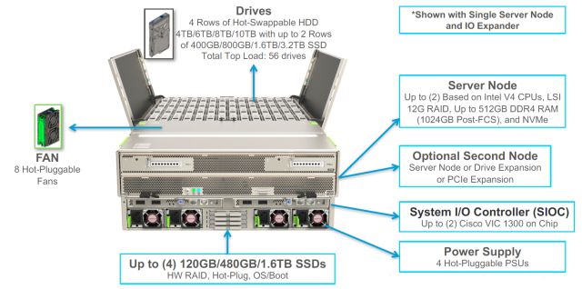 s3260-overview